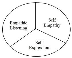 1/3rd Empathic Listening, 1/3rd Self Empathy, 1/3rd Self Expression